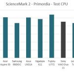sciencemark2-primordia-test-cpu-sony-vaio-duo-11