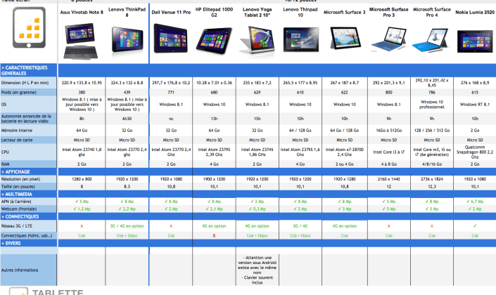 Tableau Comparatif des tablettes Windows 8 attendues en octobre