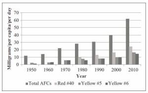 Stevens2013a-food-dye-chart