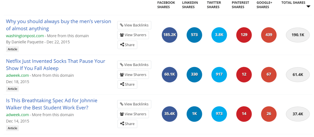 Buzzsumo marketing results