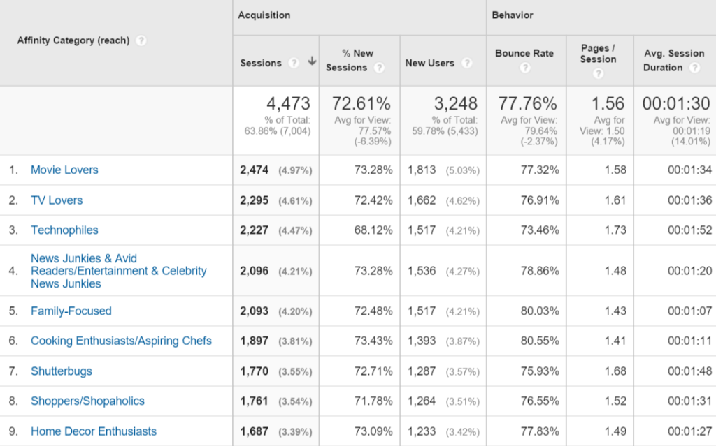 Google Analytics Affinity