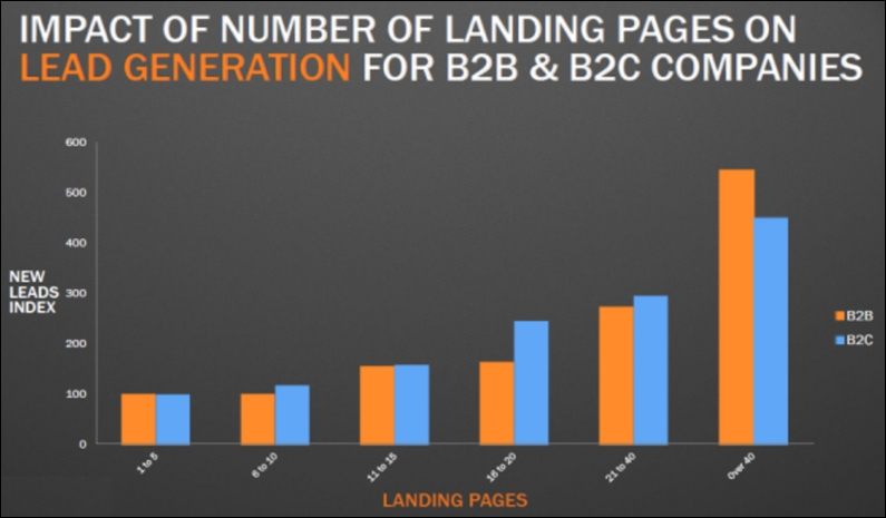 B2B vs B2C graph of landing pages from HubSpot