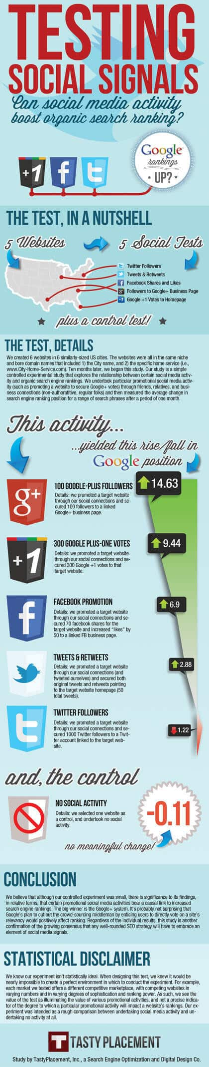Infographic: Testing Social Signals