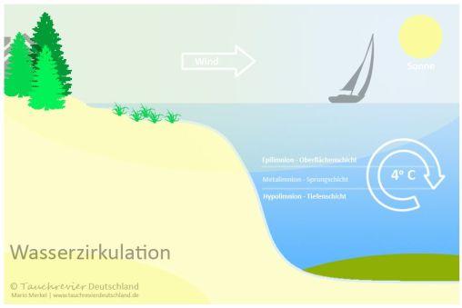 Natürliche Seen - Wasserzirkulation