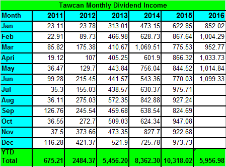 tawcan-dividend-income-june-2016