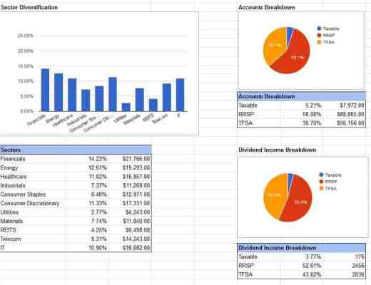 Dividend Google Spreadsheet template 3 - charts