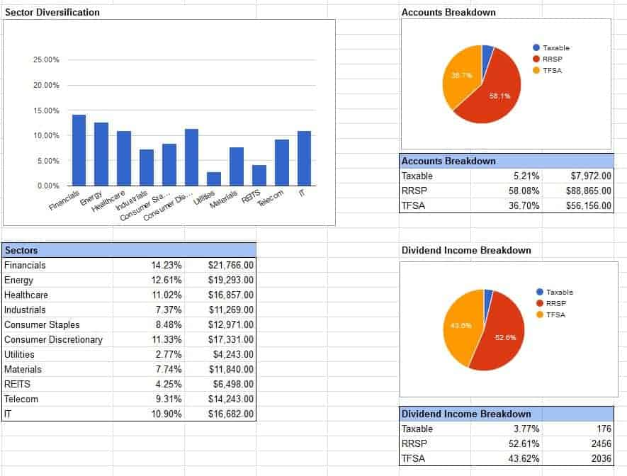 Dividend Google Spreadsheet template 3 - charts