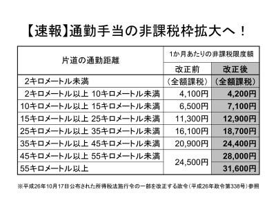 【速報!!】平成26年4月1日以降に受けるべき通勤手当の非課税枠が拡大!!