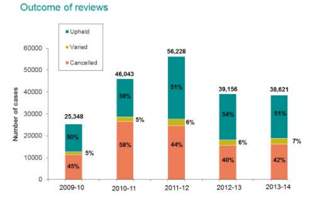 HMRC case review graph
