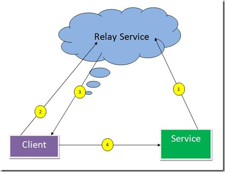 Relay-Direct