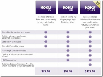 Roku Comparison Chart, Netflix Streaming