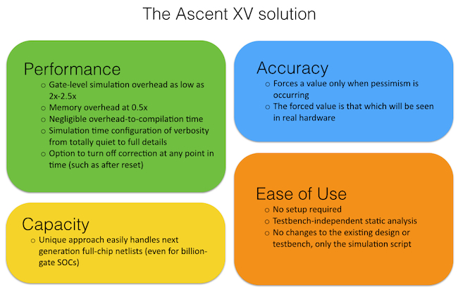 Figure 3: The Ascent XV solution (Real Intent)