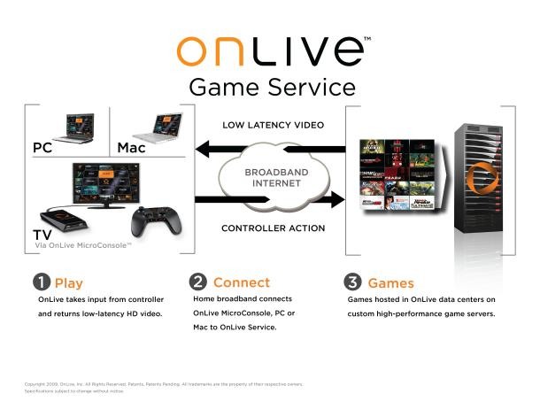 onlive-diagram.jpg