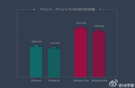 iPhone 6s and 6s Plus Battery leaks