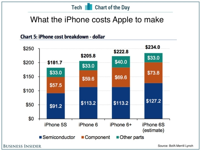 iPhone 6s hardware cost