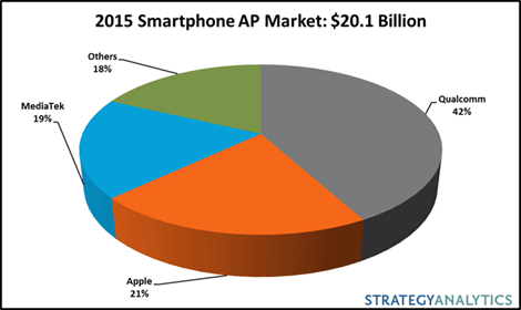 List of Top 5 Mobile Application Processors