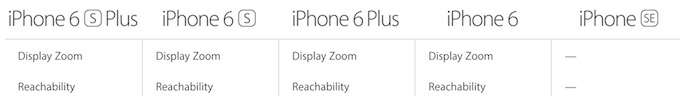 iPhone comparitive view