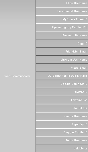 MyBlogLog's Web Communities