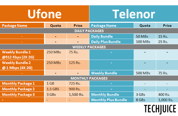 Ufone Telenor 3G Packages