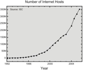 Internet hosts