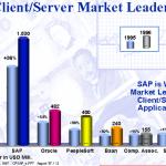 SAP Indtroduction – SAP Largest Enterprise Software Firm in the World