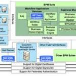 SAP NetWeaver – Business Process Management (SAP BPM)