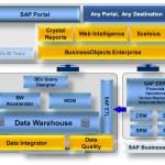 To Make Settings for SAP BW 3.5 and SAP EP 6.0