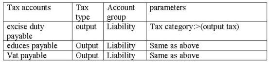 General ledger accounts 2