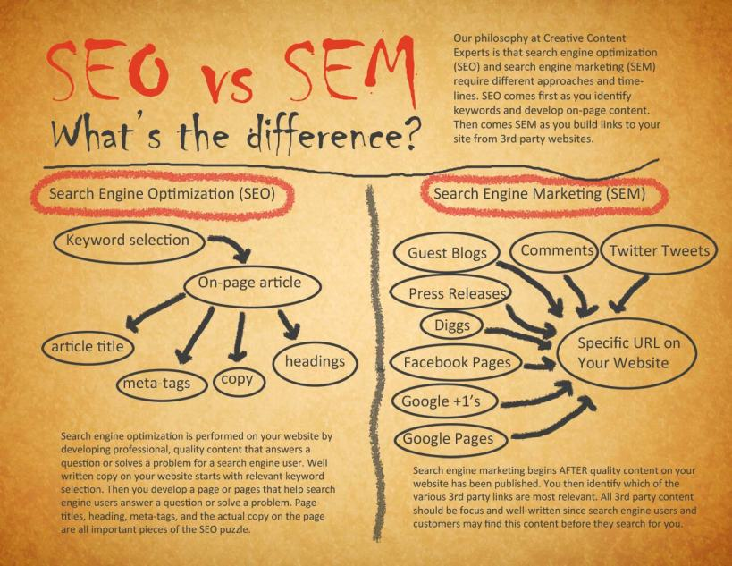 SEO-vs-SEM-Case study and how to