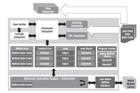 Architecture of a generic Java Virtual Machine