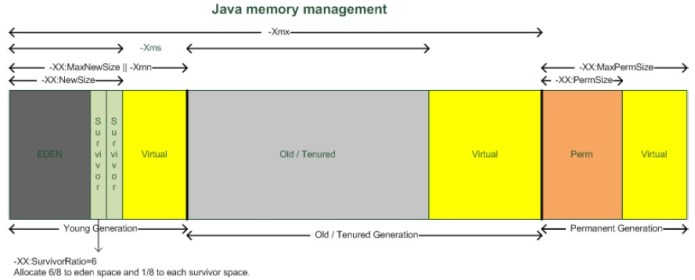 JVM Memory Allocation