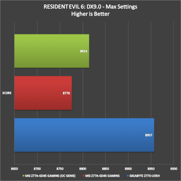 MSI Z77A-GD45 Gaming Benchmarks (10)