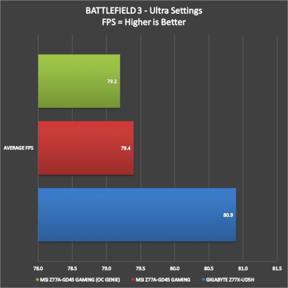 MSI Z77A-GD45 Gaming Benchmarks (11)