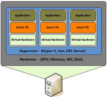 Introduction to Virtualization and its Types
