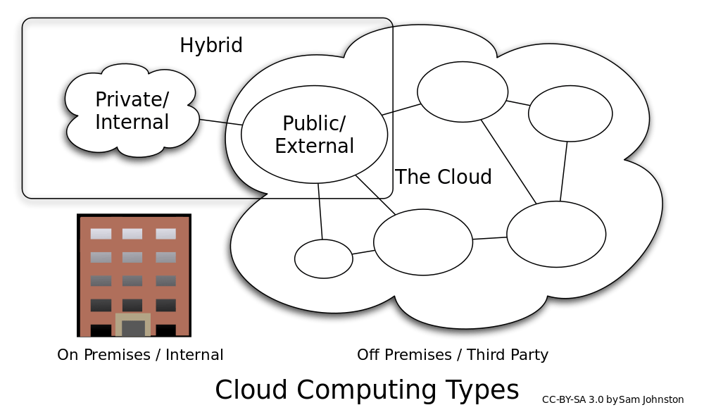 3 Disadvantages in deploying the Hybrid Cloud Computing Model