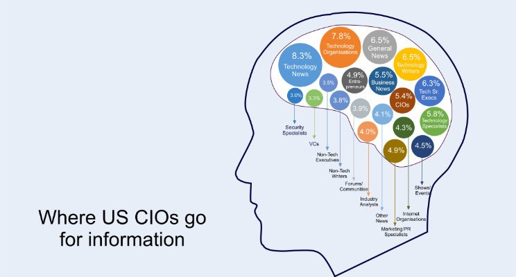 where-cios-go-for-information