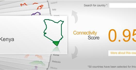 connectivity score card
