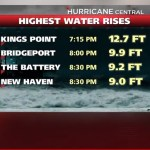 Hurricane Sandy monitoring
