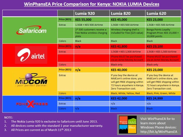 Lumia Deals in kenya 2
