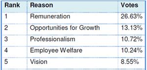 IPC Survey Reasons