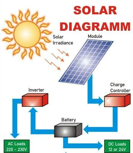 How To Solarize Your House  The Complete Guide