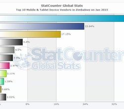 Top-10-mobile-device-brands