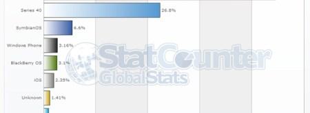 Zim-Mobile-OS-stats-Jan-201
