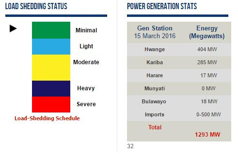 Load shedding and Power generation stats (16 March 2016) Source: http://www.zesa.co.zw