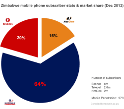 mobile-subs-market-share