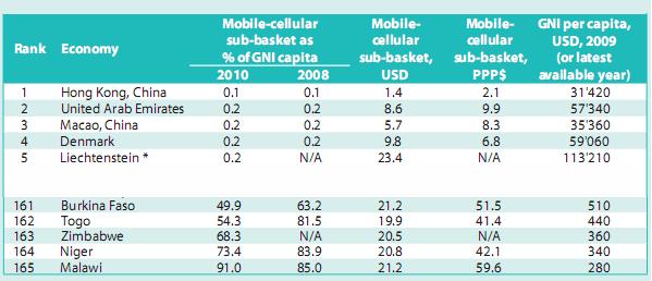 ITU report - Mobile Cellular Sub-Index