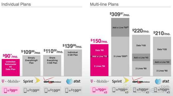 T-mobile-SimpleChoice-Comp-March2013