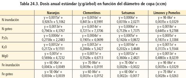 Dosis anual estándar (y:g/árbol) en función del diámetro de copa (x:cm)