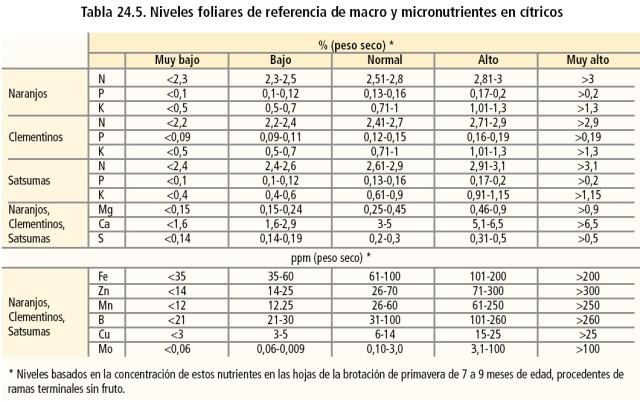 Niveles foliares de referencia de macro y micronutrientes en cítricos
