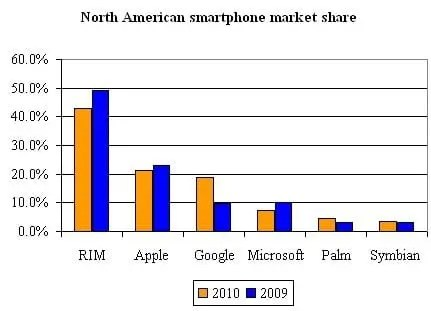 Android crescerá